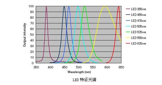 荧光显微镜光源的最佳选择——LED光源